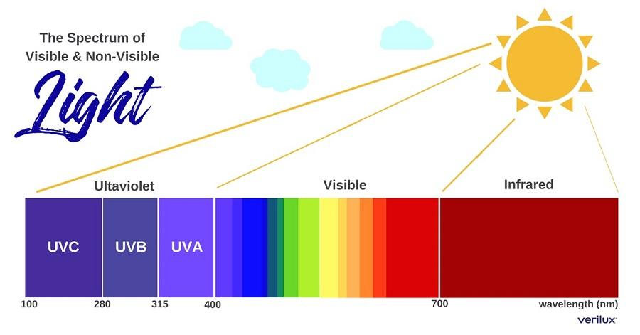 UV Lights explained. Good vs Dangerous